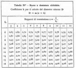 Ridimensiona ditabella ruote1b 001 b